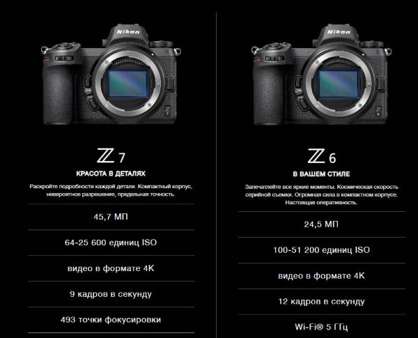 Основные характеристики Z6 и Z7