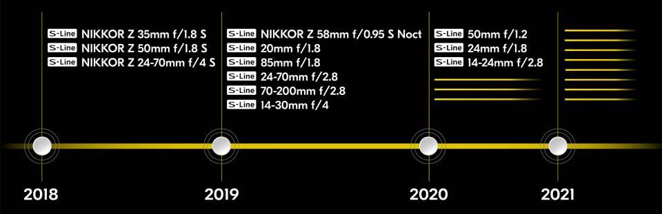 План выпуска объективов Nikon Z